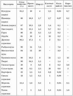 Жиророзчинні вітаміни: a, d, e і до для кішок